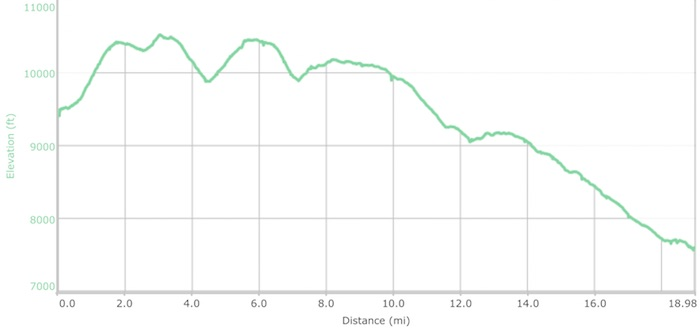 Day 11 elevation profile