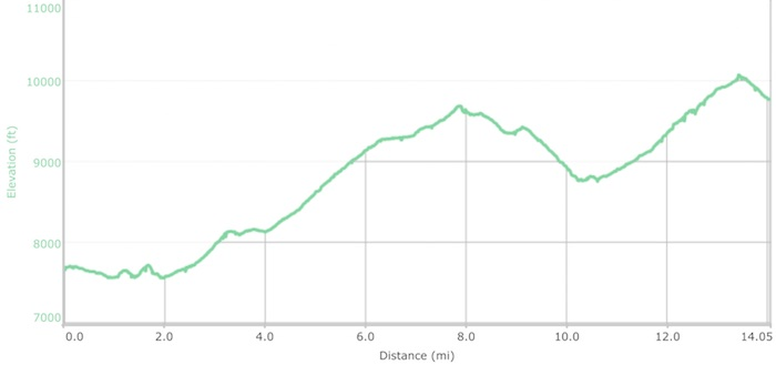 Day 12 elevation profile