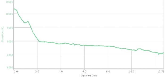 Day 14 elevation profile