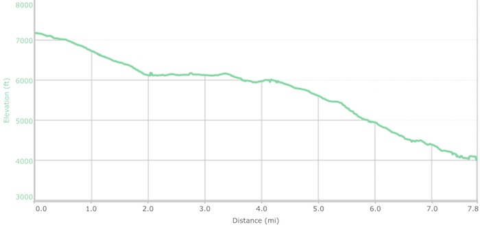 Day 17 elevation profile