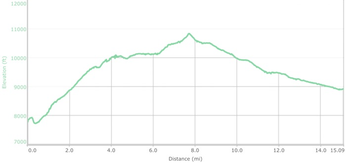 Day 9 elevation profile